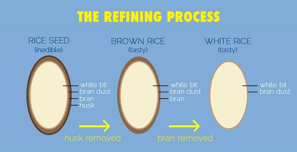 Why Brown Rice Is Better Than White Rice process