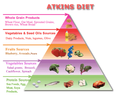 atkins diet weight loss