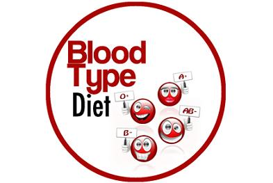 blood-type-diet