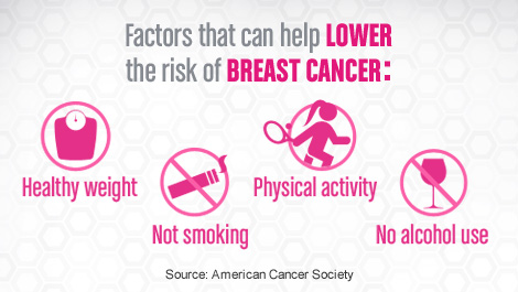 breast-cancer alcohol and smoking