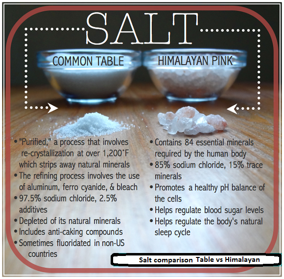 table-salt-himalayan-salt-comparison