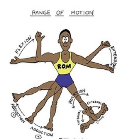 Range of motion and exercise safety