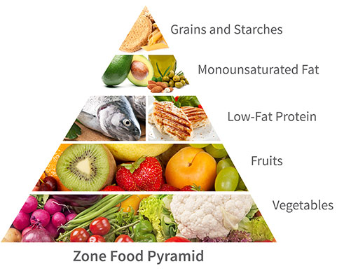 Zone diet food-pyramid