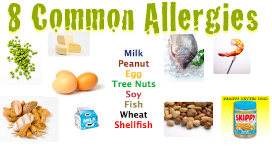 allergy trigger and symptom table