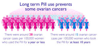 pill and ovarian cancer