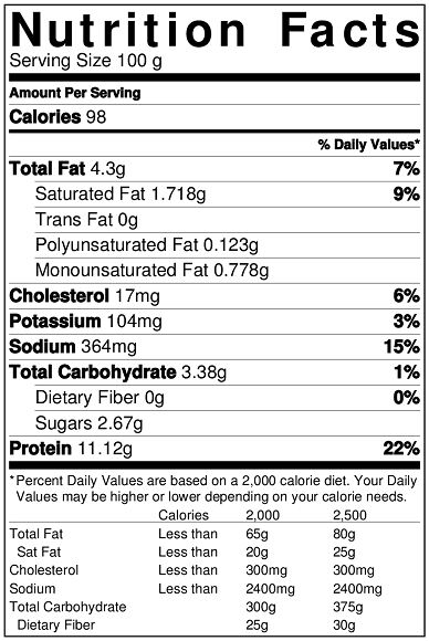 Nutrition chart of cottage cheese