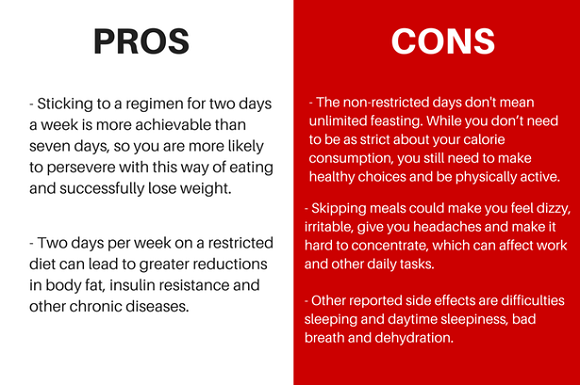 5-2-diet pros and cons