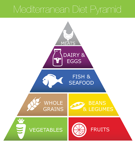 Mediterranean-Diet-Food-Pyramid