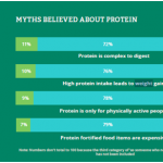 Protein O Meter